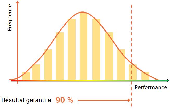 Analyse d'incertitude pour la garantie de performance énergétique avec AMAPOLA
