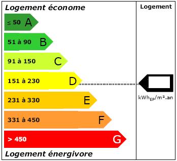 diagnostic performance énergétique logement