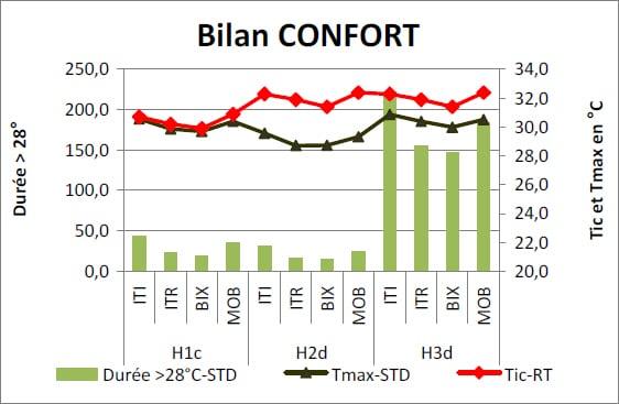 bilan confort transition énergétique
