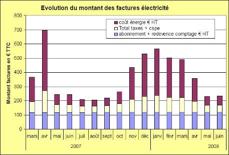 évolution du montant des factures d'électricité 2007 2008