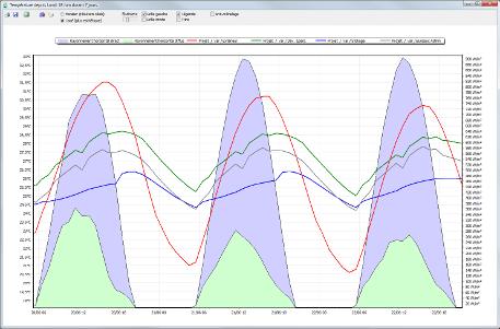 graphique de simulation énergétique dynamique