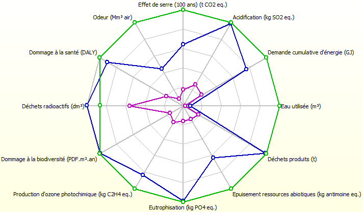 Sorties exploitation des résultats avec Pleiades ACV