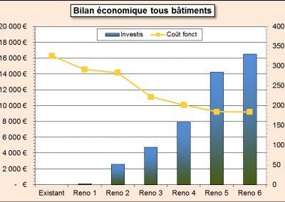 Les Cigales Comparatif entre l'investissement et le coût de fonctionnement