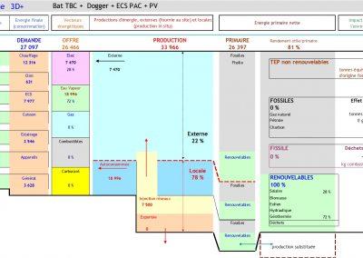 Clichy Analyse de variantes en chaîne énergétique