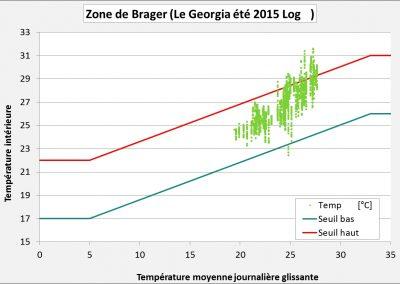 Suivi ecoparc Analyse de l'inconfort mesuré par zone de Brager