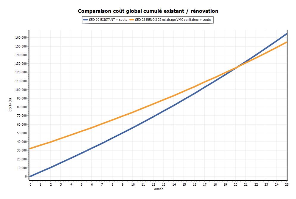 Calcul de coût global