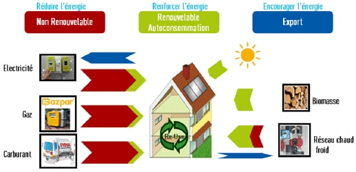 formation énergie carbone