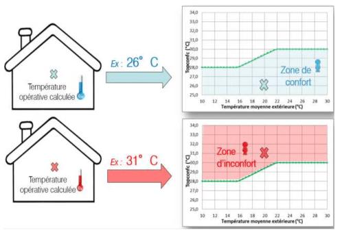 Vers un nouvel indicateur de confort thermique dans le calcul réglementaire