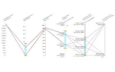 Optimisation triple objectif dans AMAPOLA