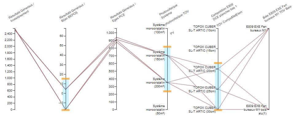 Optimisation multicritère avec le module AMAPOLA