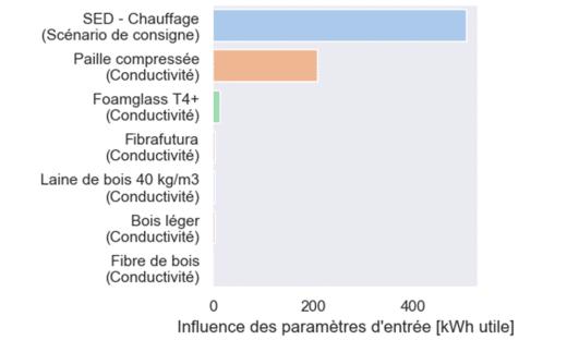 Influence des paramètres avec AMAPOLA
