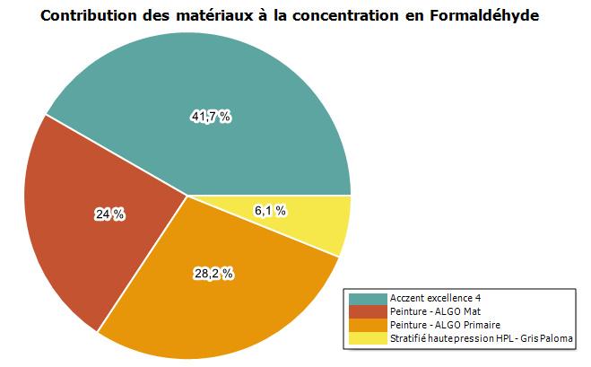 Etudes presations - Qualité de l'air, contribution matériaux
