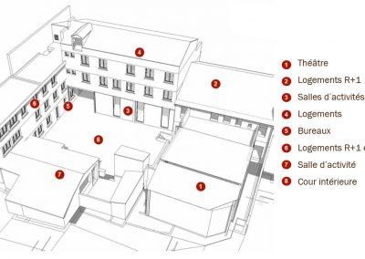 Perspective Cada de Béziers - Références études énergétiques